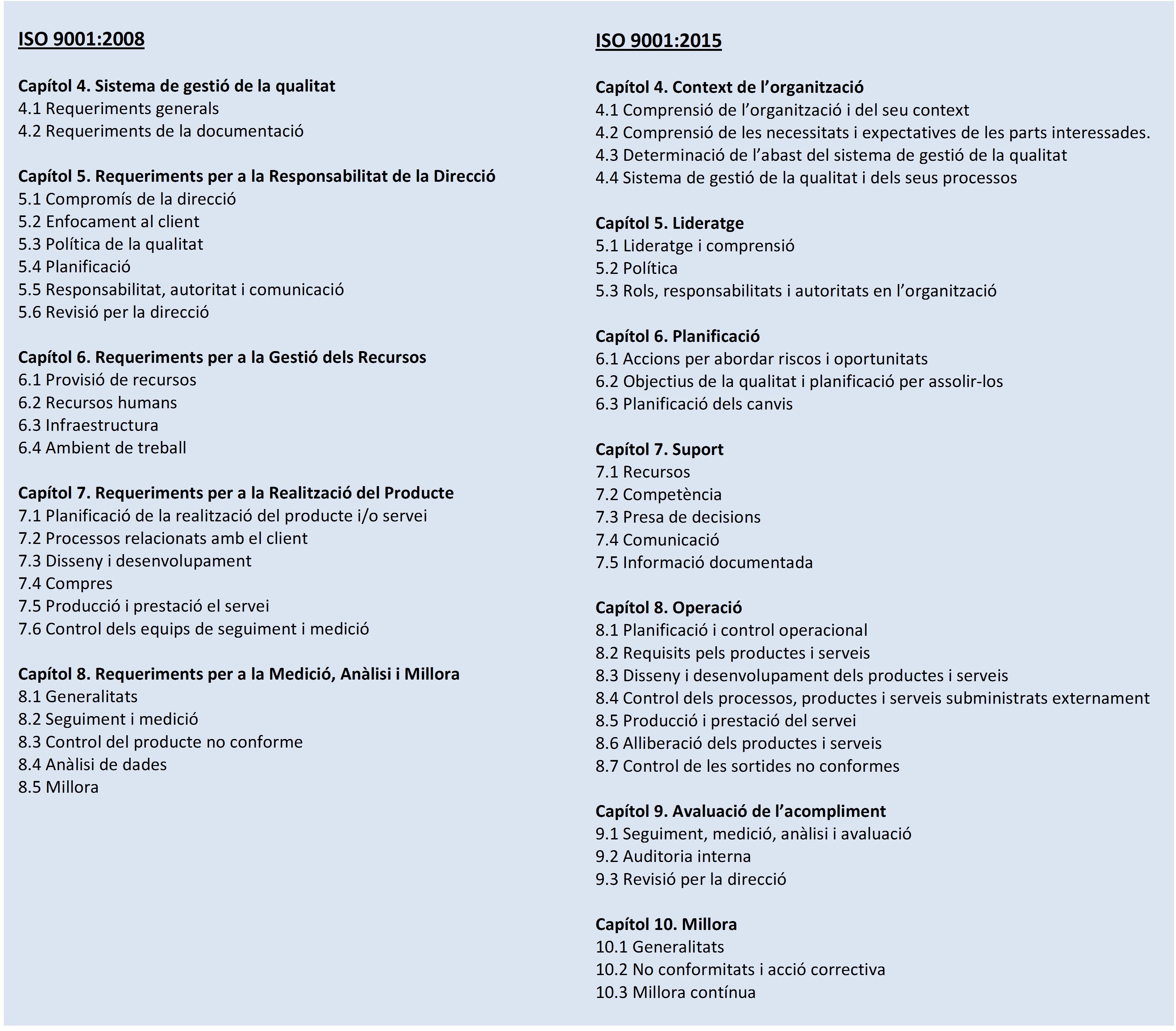 Quadre comparatiu estructura ISO 9001 en jpg